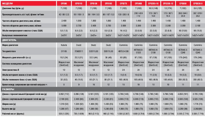 Передвижные дизельные компрессоры серии CPS