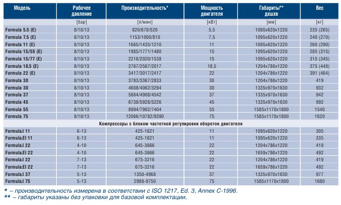 Винтовые компрессоры ABAC FORMULA