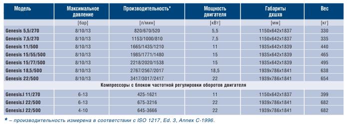 Винтовые компрессоры ABAC GENESIS